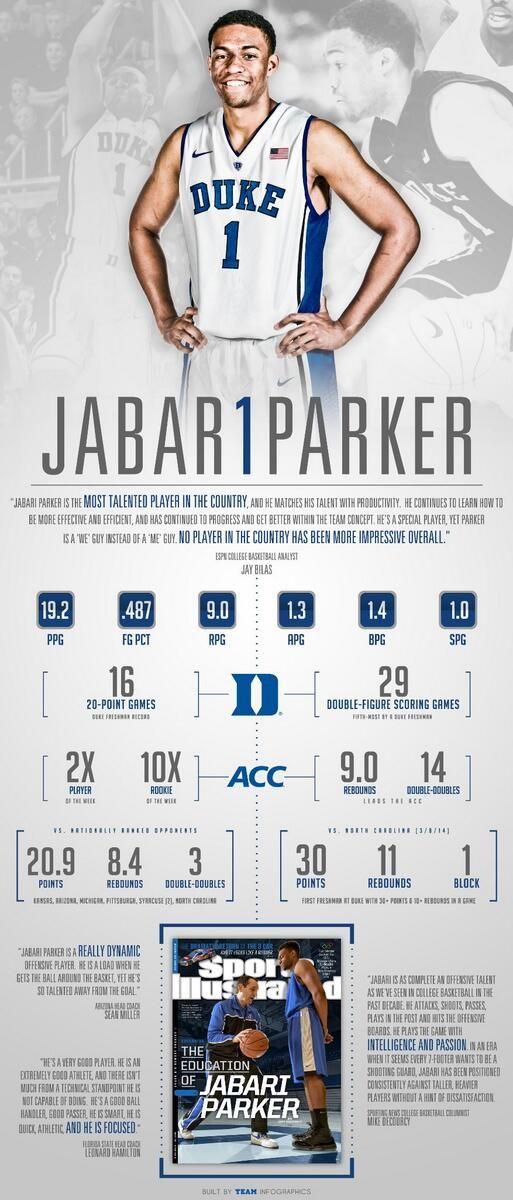 Duke Basketball Jabari Parker End Of Season Infographic
