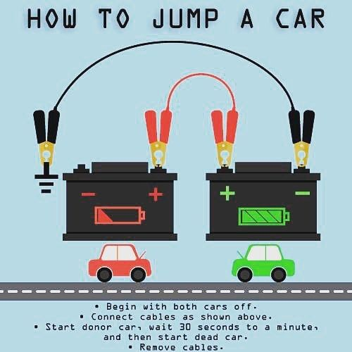 Knowing how to properly jump start a car is crucial for all drivers.  Visit PennsylvaniaCarRegistration.org to find out how to renew your car registration.  #Infographic #JumpStart #JumperCables #CarProblems #DeadBattery