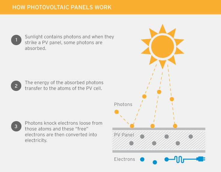 How solar PV panels work #GoSolar #HowSolarworks #RIISolar