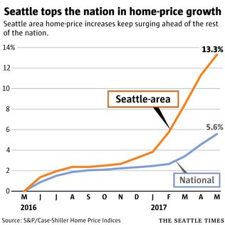 Interesting stats about the red-hot Seattle real estate market