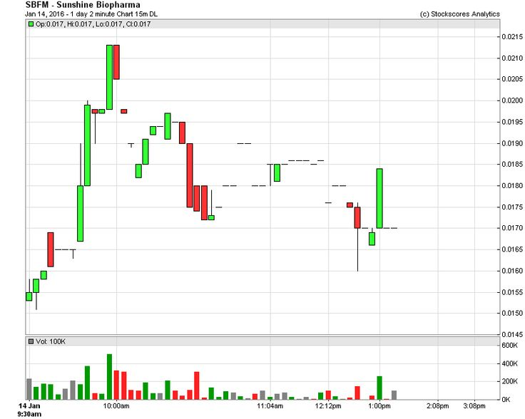 $SBFM having a tough time staying positive on the day - #pumpanddump, #MTL, #pennystocks
