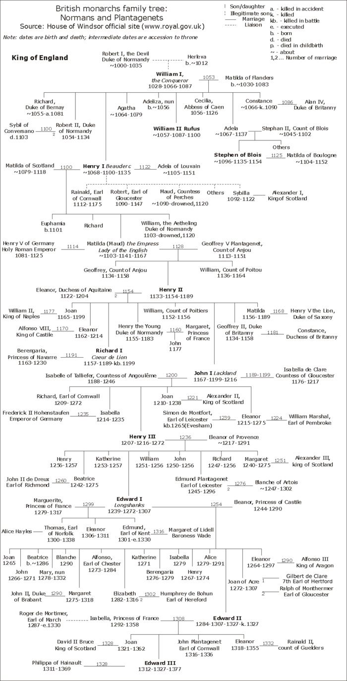 William The Conqueror Family Tree | The Normans and The Plantagenets
