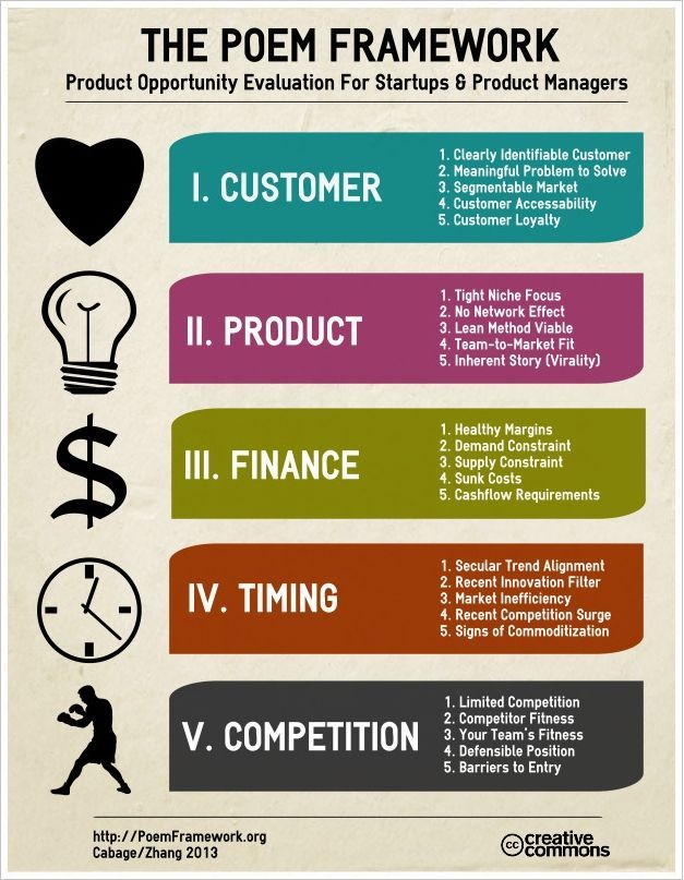 How Do You Know Whether A Product Idea Is Going To Succeed If You Build It And Take It Management Infographic Business Marketing Design Marketing Opportunities