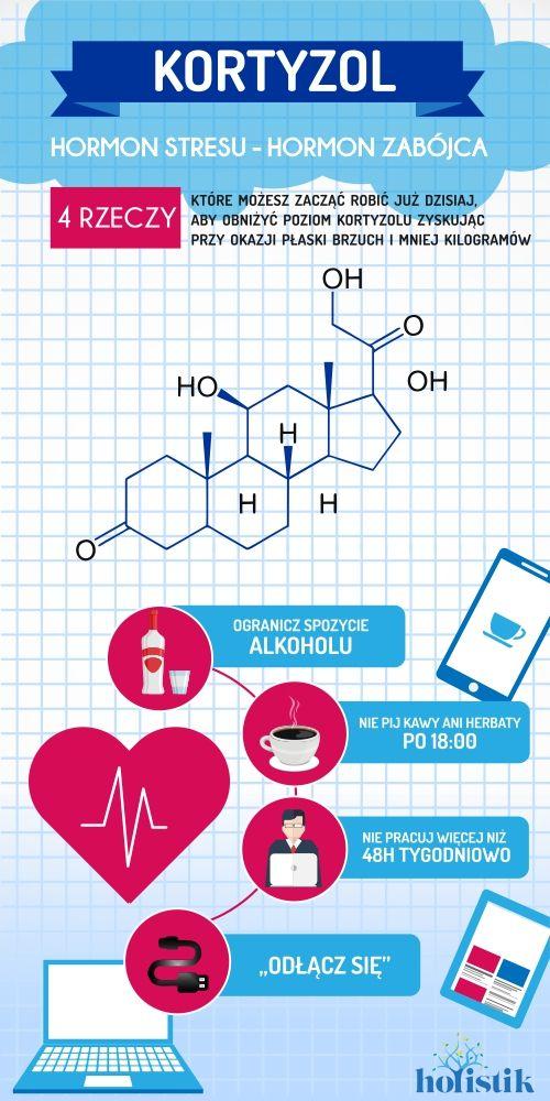 Kortyzol hormon zabójca, hormon stresu