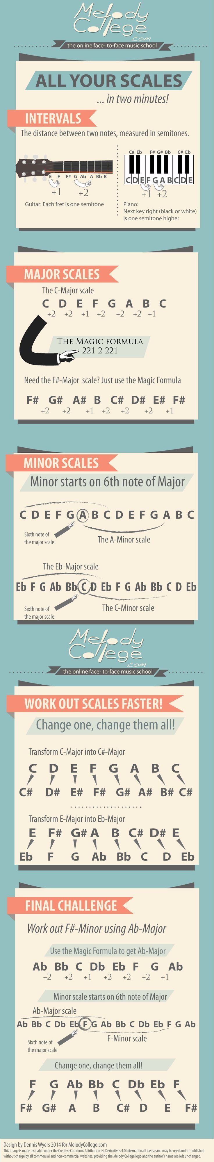 131 best writing music images on pinterest guitar chords music tips to learn music scales in 2 minutes hexwebz Choice Image