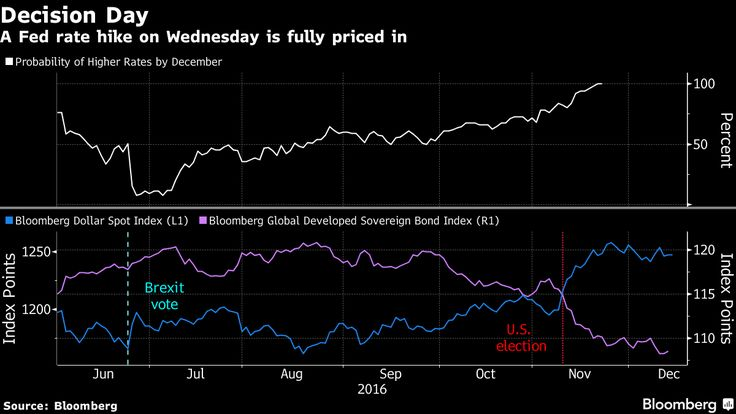 Stocks Fall, Bonds Rise as Caution Prevails Before Fed Meeting - Bloomberg