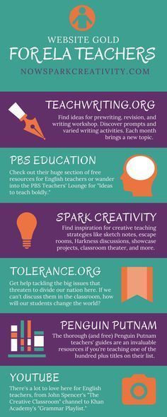 Teachers, check out this linked guide to free English Language Arts web resources for middle and high school students. In it I�ll share the very best websites I�ve found for creative free lesson plans and classroom strategies.
