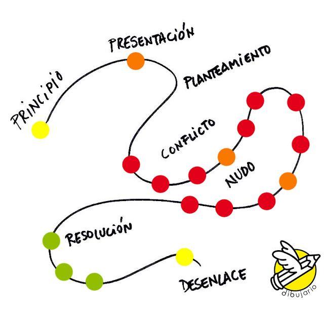 Dibujario: Fernando de Pablo: Cómo dibujar recursos para storytelling