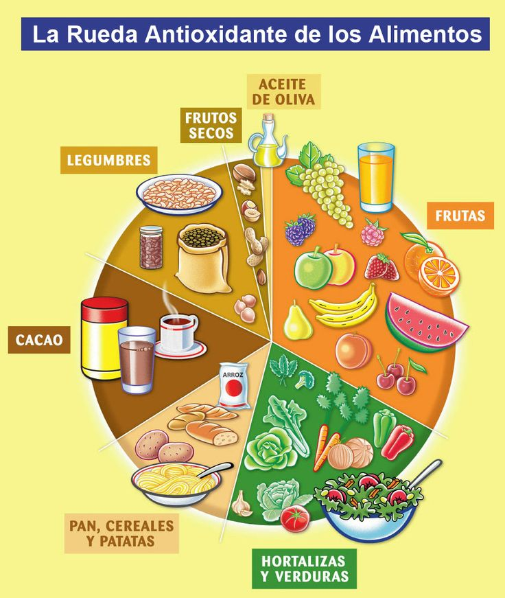 Una dieta saludable con propiedades antioxidantes ha de basarse en esta rueda de alimentos. ¡Evalúa la tuya!