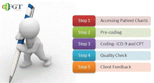Brief description of medical coding process know more: http://goo.gl/XydVx3