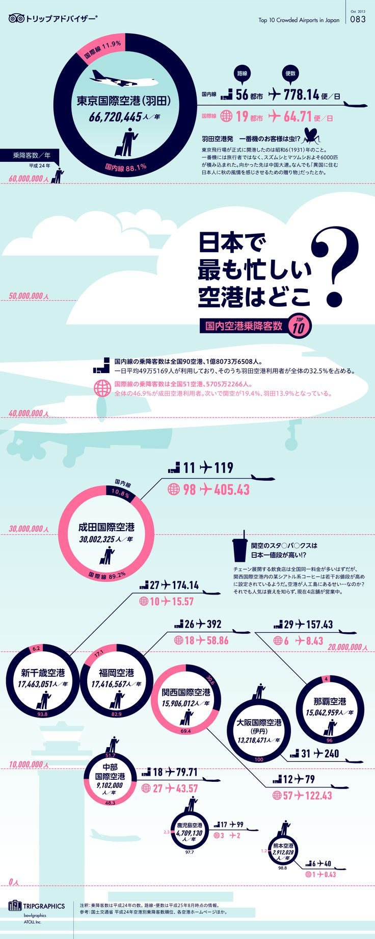 日本で最も忙しい空港はどこ? トリップアドバイザーのインフォグラフィックスで世界の旅が見える