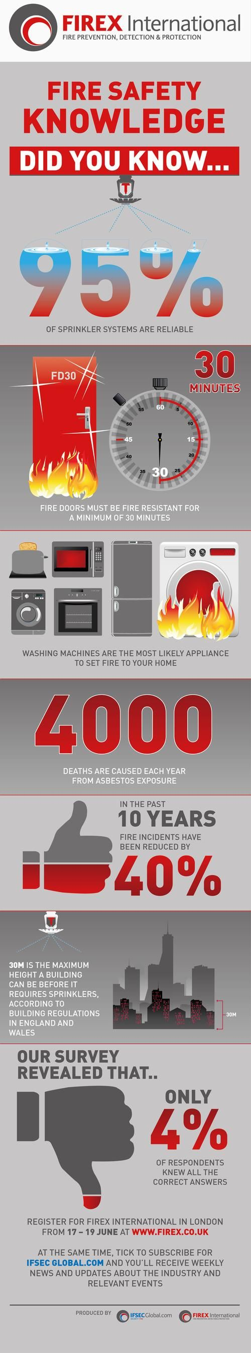 Infographic: Did You Know These Fire Safety Facts? - Adam Bannister | IFSEC Global