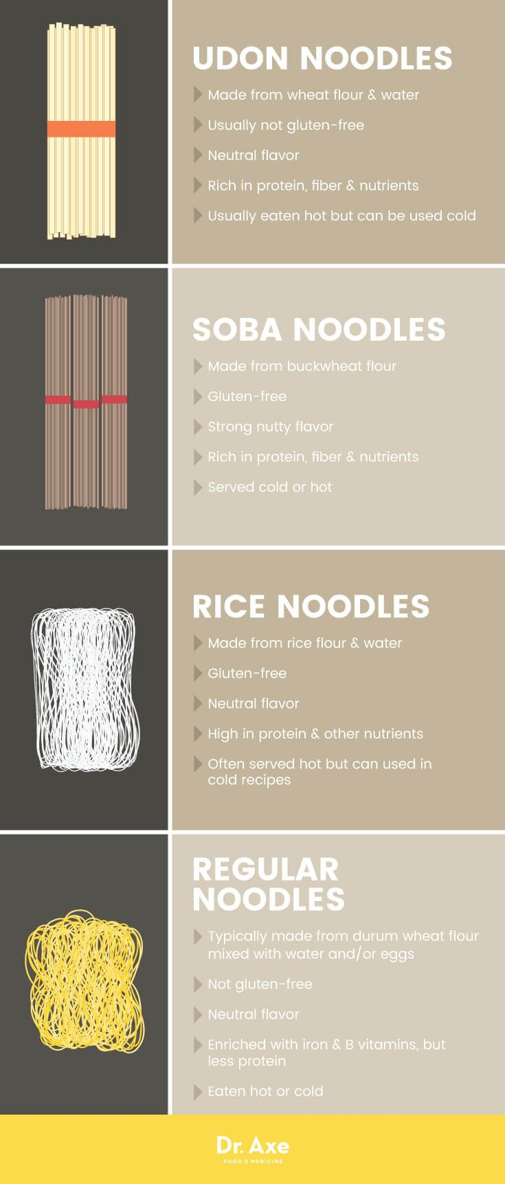 Top 5 Benefits of Udon Noodles + Udon Noodle Uses & Recipes - Dr. Axe
