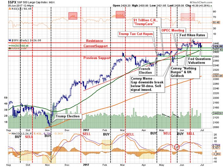 SP500-Chart1-063017.png (900×673)
