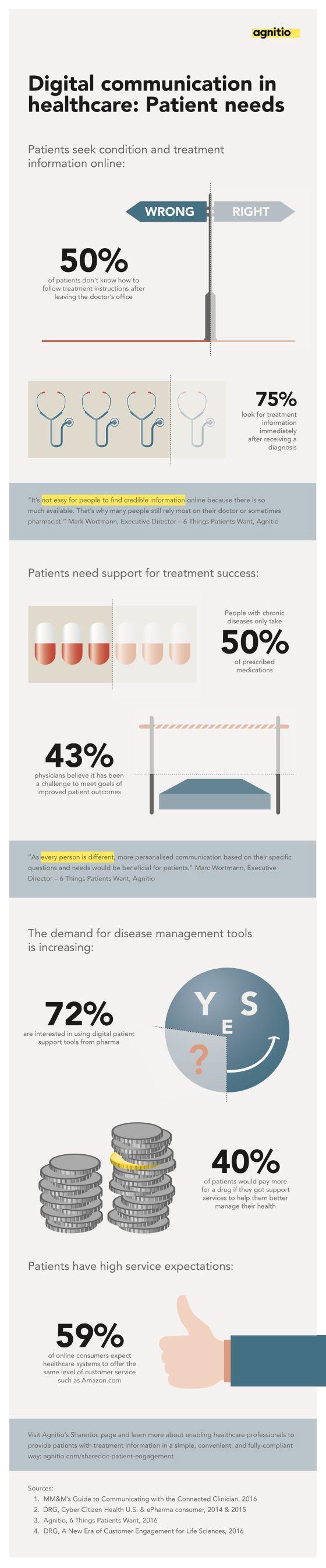 Infographic Digital Communication in #Healthcare: Patients Needs