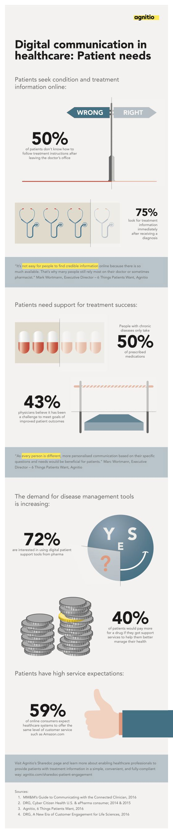 Infographic Digital Communication in #Healthcare: Patients Needs