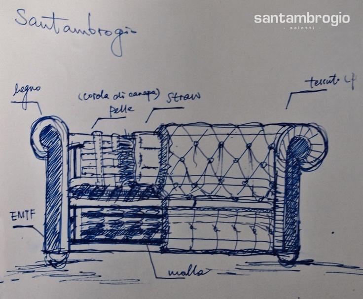 Un disegno - schizzo del nostro #Chester #Classic che mostra com'è fatto al suo interno e con quali materiali viene prodotto, fatto da una studentessa del #Politecnico, facoltà di Design dell'arredo.