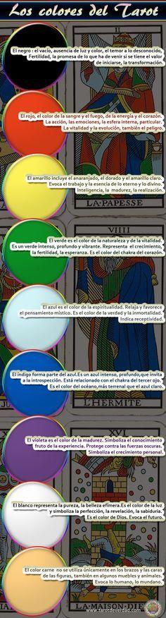 Resumen del significado de los colores en las cartas del Tarot de Marsella.