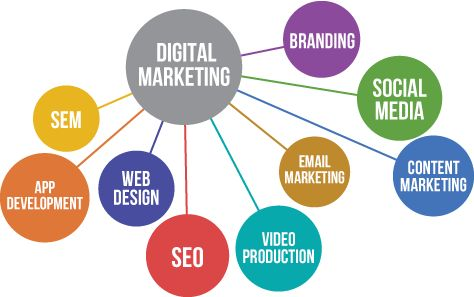 Digital Marketing is not just having a nice website, it is a set of various strategies that are designed to bring people to your website. Check https://www.icosstech.com