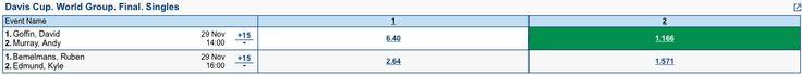 Bet for 29/11/15 Davis Cup World Group Final match