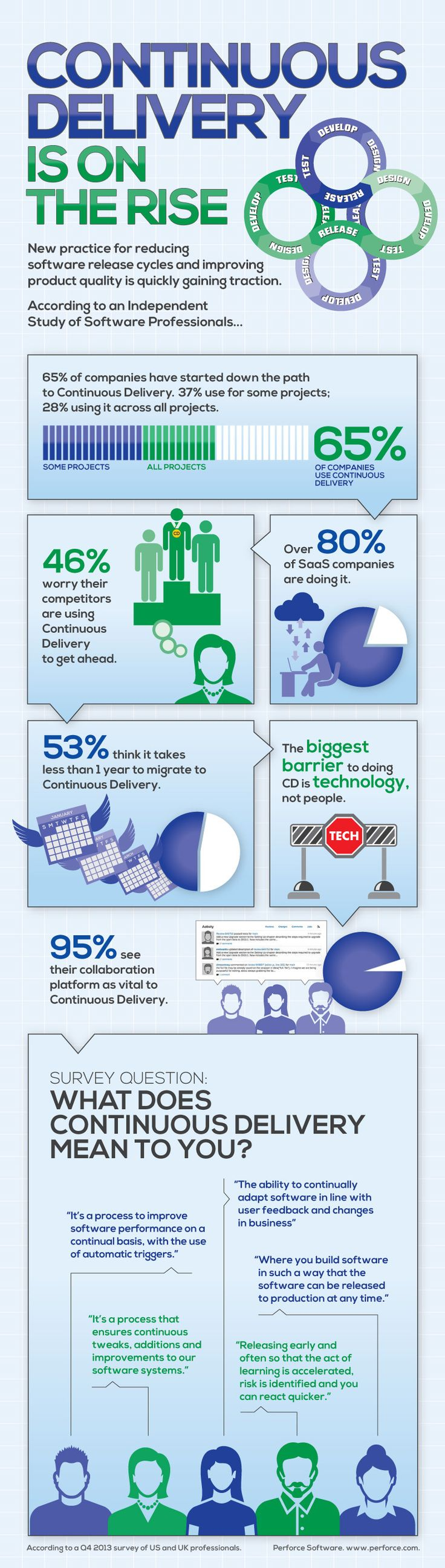Continuous Delivery Adoption in an Infographic Nutshell | Perforce
