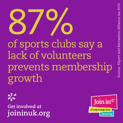 87% of Sports clubs say a lack of volunteers prevents membership growth