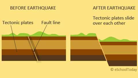 How do earthquakes form? | Earthquakes & Tsunamis ...