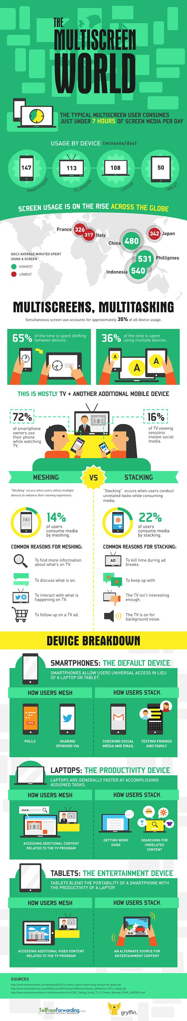 How consumers are using multiple devices at once. For more marketing resources and tips #Mobile #Marketing #Infographic