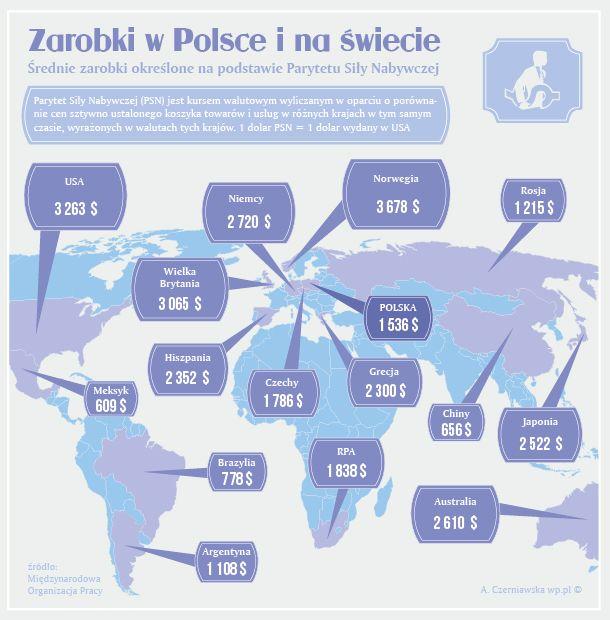Zarobki w Polsce i na świecie #Infografika #Polska #Zarobki