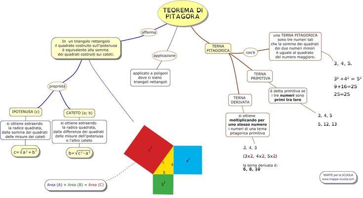 MAPPE per la SCUOLA: IL TEOREMA DI PITAGORA
