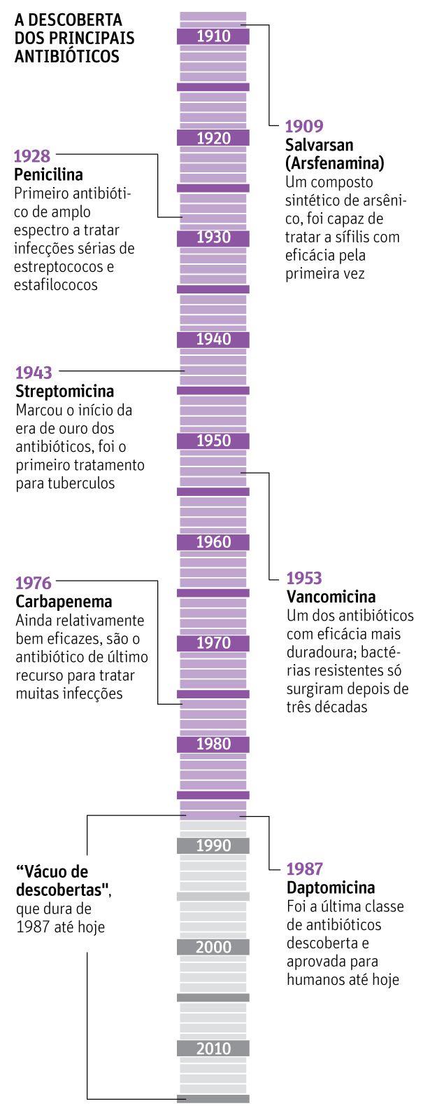 Descoberta das principais classes de antibióticos.