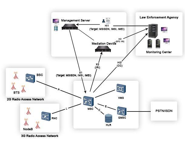 Lawful Interception Solution For Cellular Network Cellular Network Technology Systems Networking