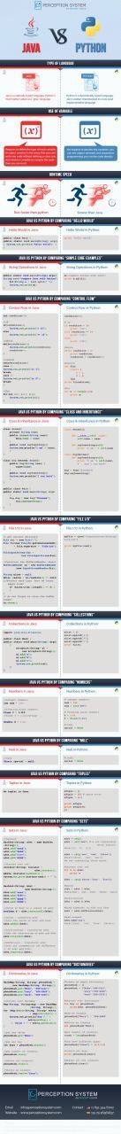 Python or Java - Which one is better to starts with? Both Java and Python are great programming language, used widely in industry application, but which one is best to start learning programming? This infographic may help you.