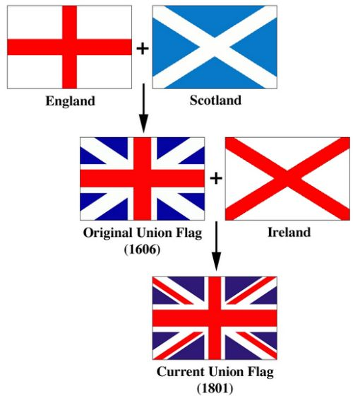 I always loved this flag but never thought about how it came about:  union-jack-history-image