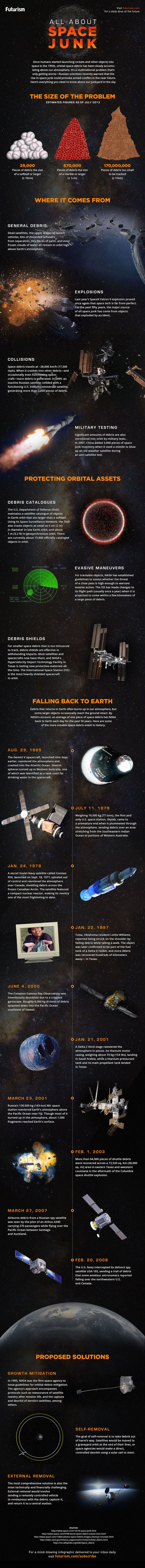 Junkyard In The Sky [Infographic] Earth's space junk problem is getting worse every day.