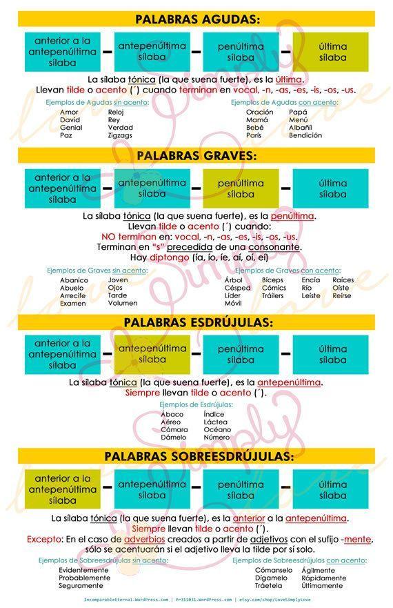 Poster de Reglas de Ortografia de las Palabras con Acento Agudas Graves Esdrujulas Sobreesdrujulas - Descarga Instantanea - Super Oferta by LoveSimplyLove: