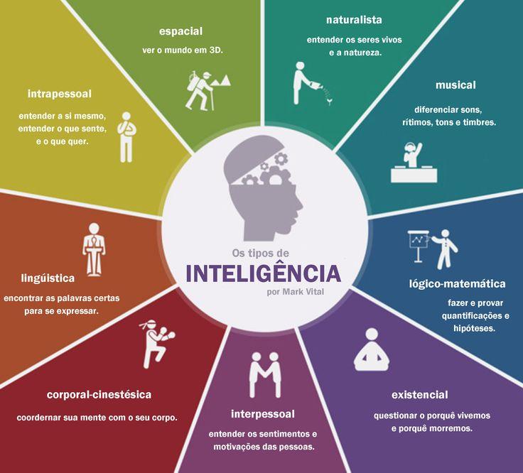 """A teoria das inteligências múltiplas foi estudada pelo psicólogo Howard Gardner como um contrapeso para o paradigma de uma única inteligência. Ele propôs que a vida humana requer o desenvolvimento de vários tipos de inteligência. Portanto, Gardner não entra em conflito com a definição científica de inteligência como sendo apenas """"a capacidade de resolver problemas ou fazer coisas importantes""""."""