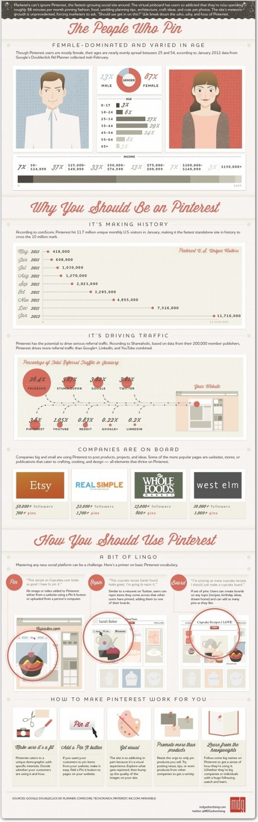 Marketers guide to Pinterest