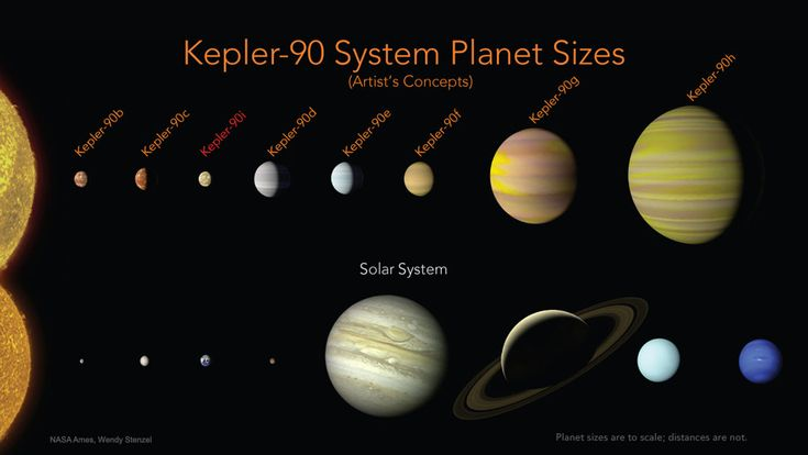 Astronomy daily picture for December 18: The Kepler 90 Planetary System