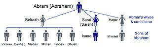 visual... Keturah's six sons represent Arabian tribes south and ...