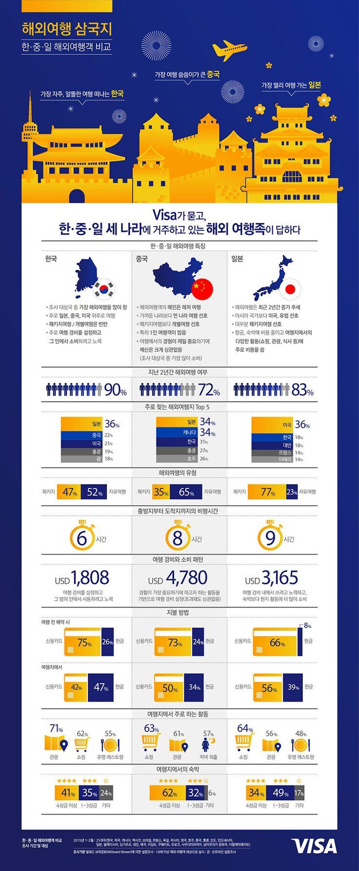 visa infographic - Google 검색
