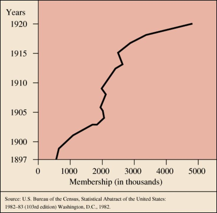 the progressive era in america In the early twentieth century, reformers worked to improve american society and counteract the effect of industrialization.