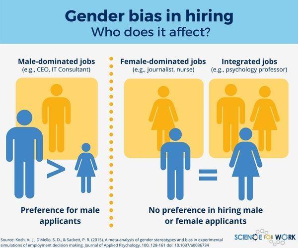 Selecteren Op Basis Van Gender Hr Infographic Infographic Gender