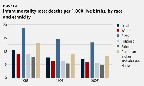 infant mortality rate