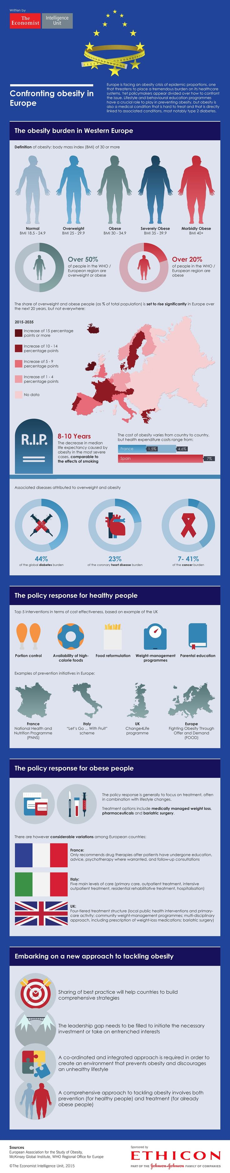 Europe is facing an obesity crisis of epidemic proportions that threatens to place a tremendous burden on its healthcare systems. But policymakers appear divided over how to deal with the issue, according to a new white paper and infographic published by The Economist Intelligence Unit and sponsored by Ethicon.