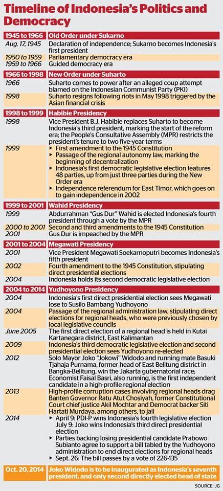 democracy timeline Greka democracy, timelines timeline (greka democracy) edit history talk (0) share in greka democracy, the pod is 215 bce in otl, philip v of macedon allies.