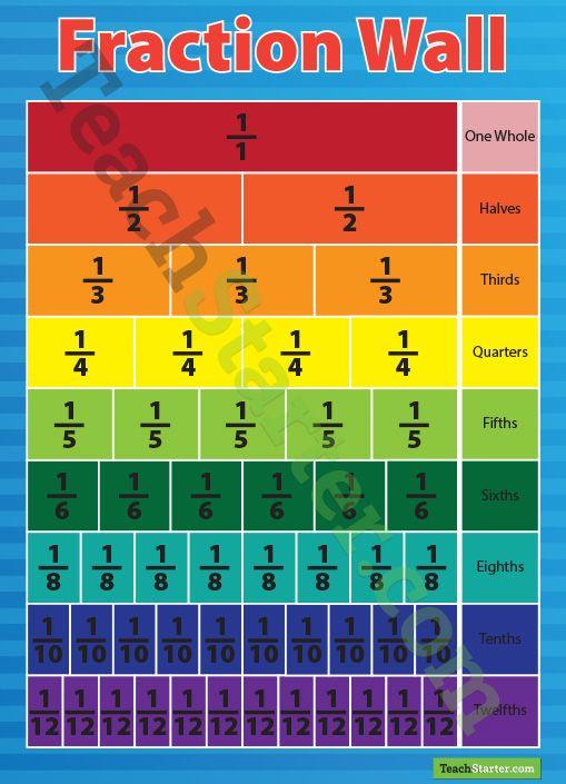 Fraction Wall Poster | Teaching Resources - Teach Starter