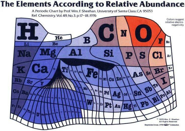 17 best 9Science - Chemistry images on Pinterest School, Chemistry - best of periodic table joke au