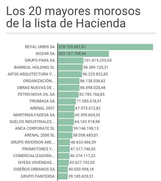 CNA: La Lista de Morosos de Hacienda - Sepa quienes son y cuanto deben