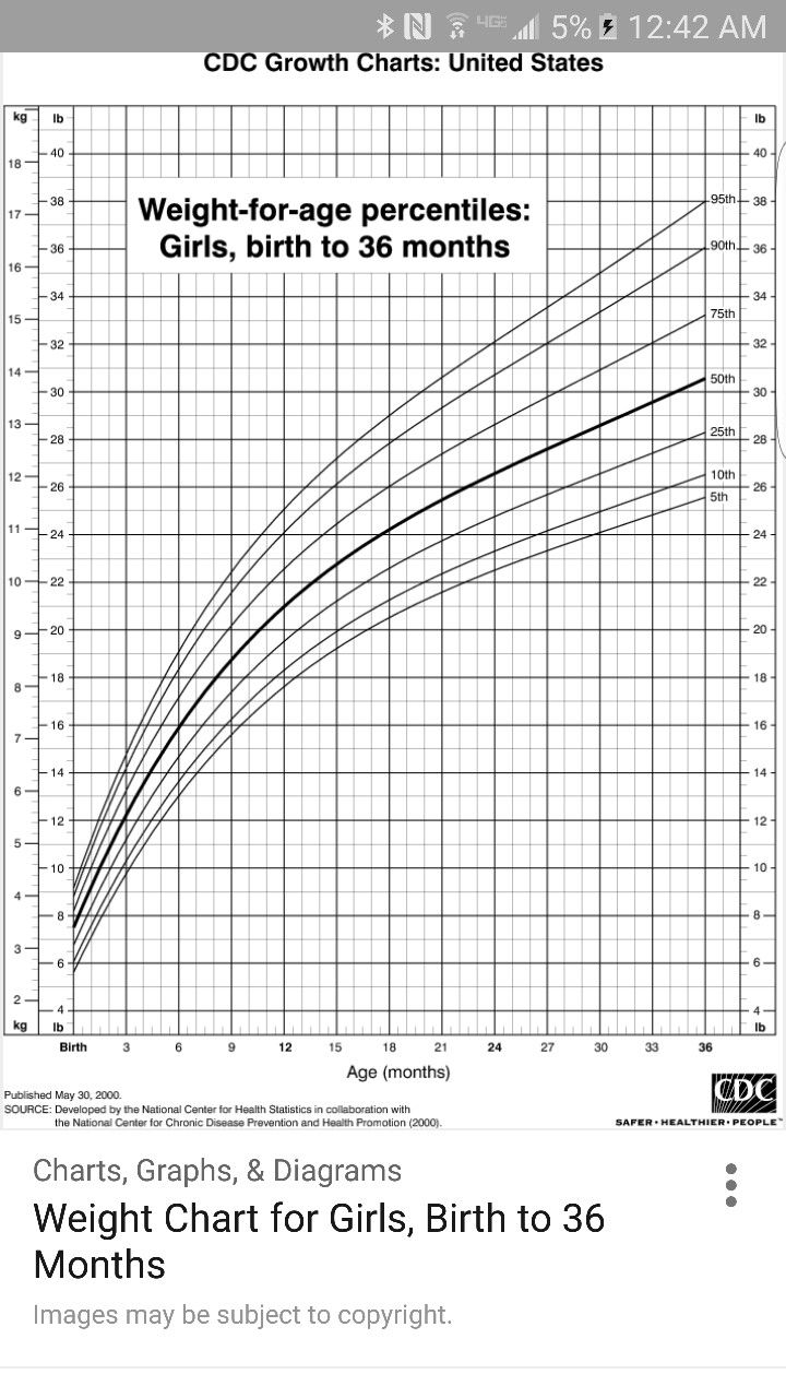 8 best charts images on pinterest growth charts sample resume weight chart for girls birth to 36 months nvjuhfo Gallery